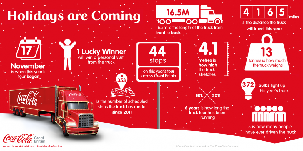 Coca-Cola Christmas Truck Facts